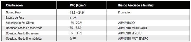 clasificacion de obesidad oms